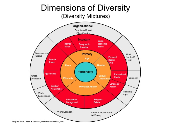 report dimensions of diversity Google should be a place where people from different backgrounds and experiences come to do their best work that's why we continue to support efforts that fuel our commitments to progress and while progress will take time, our actions today will determine who we are in the future.